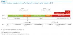disease timeline